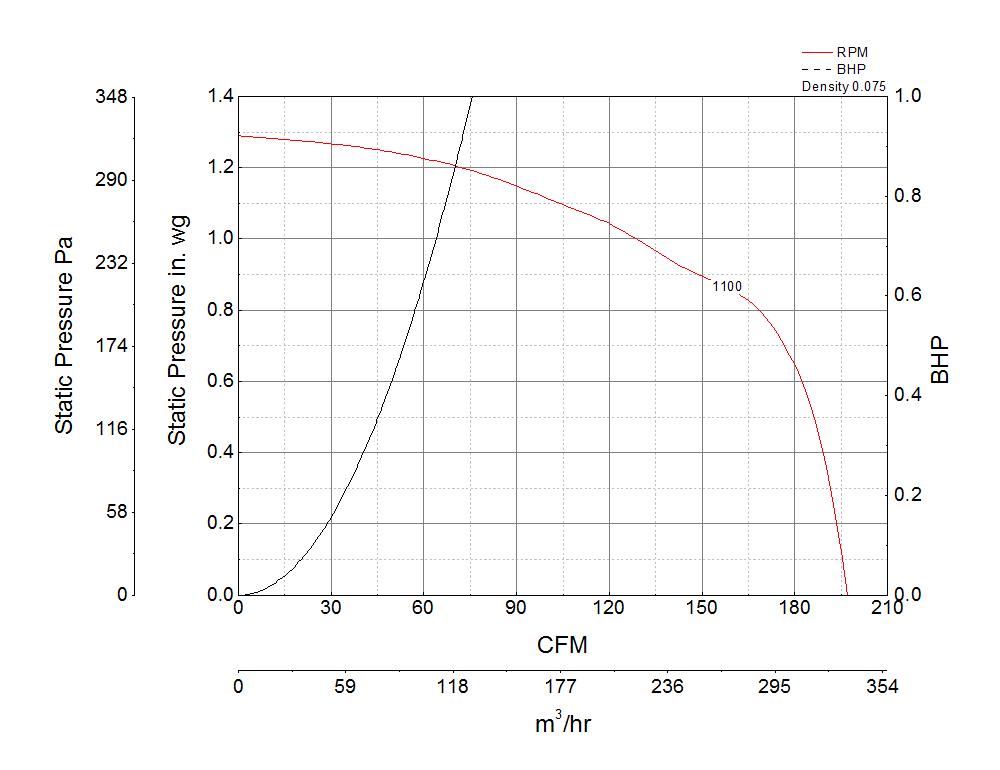 Picture of Bathroom Exhaust Fan, Low Profile, Model SP-B200, 115V, 1Ph, 128-197 CFM