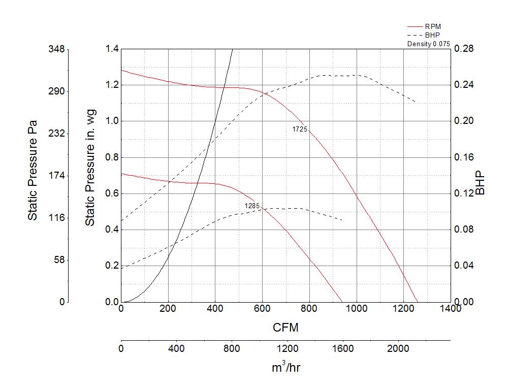 Picture of Centrifugal Upblast Exhaust Fan, Model CUBE-100, Belt Drive, 1/4HP, 115V, 1Ph, 861-1413 CFM